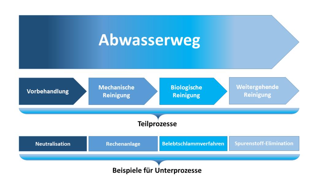 vereinfachtes Teilprozessmodell für den Abwasser-Bereich