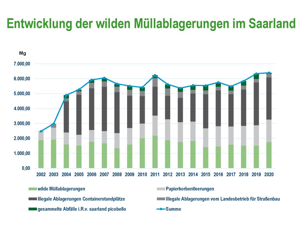 Diagramm zur Entwicklung des wilden Mülls im Saarland